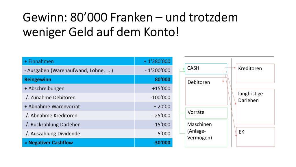 Grafik und Tabelle: Gewinn mit negativem Cashflow